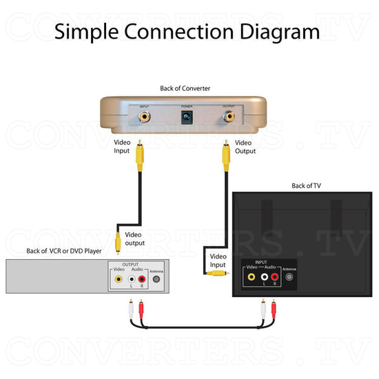 PAL to NTSC (NTSC to PAL) Universal Digital Video Format Converter / Convertor (CDM-630) - Easy Connection Diagram