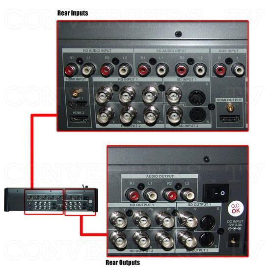 HD/SD Digital AV Mixer (CMX-12) - Back - Detail
