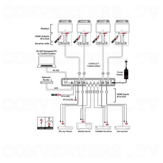 HDBaseT Lite 4×4 HDMI Matrix over CAT5e/6/7 Cable - Image 4