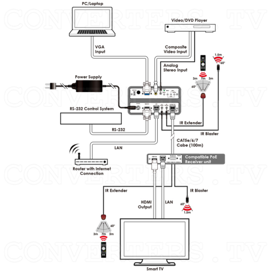 HDBaseT PC/CV to HDMI Scaler Format Converter over CAT5e/6/7 Transmitter (with 5 Play Convergence) - ID#15224 Connection Diagram.png