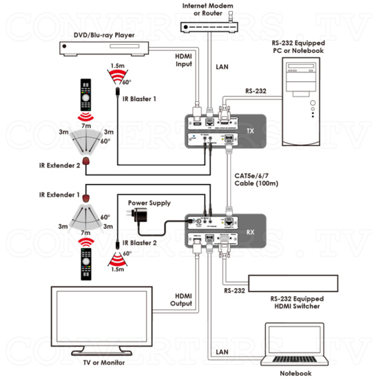 HDBaseT HDMI over Single CAT5e/6/7 Receiver with LAN/PoE/RS-232/IR - ID#15223 Wiring Schematic.png