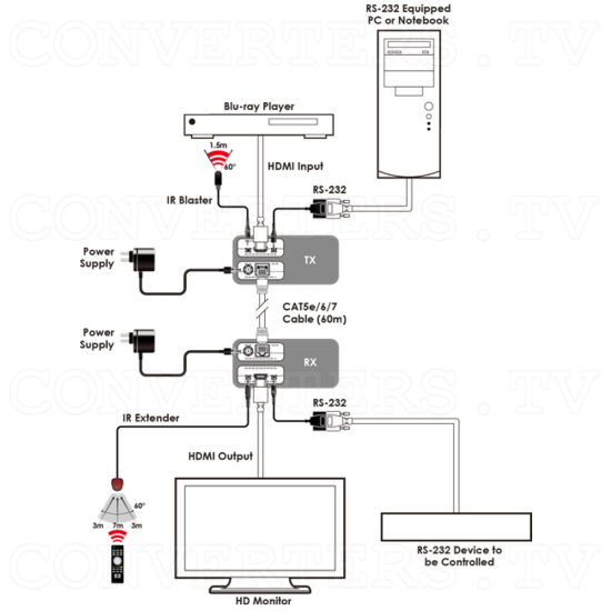 HDBaseT-Lite HDMI over Single CAT5e/6/7 Receiver with IR/RS-232 - ID#15206 Wiring Schematic.png