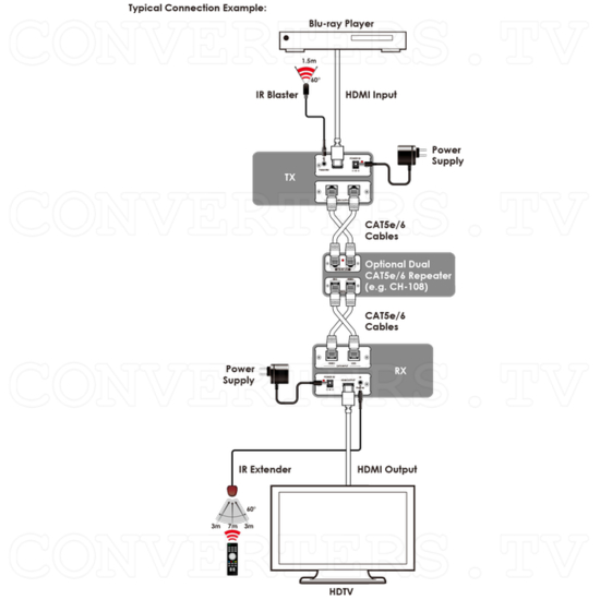 CAT6 to HDMI v1.3 Receiver - ID#15183 Full Con Diagram.png