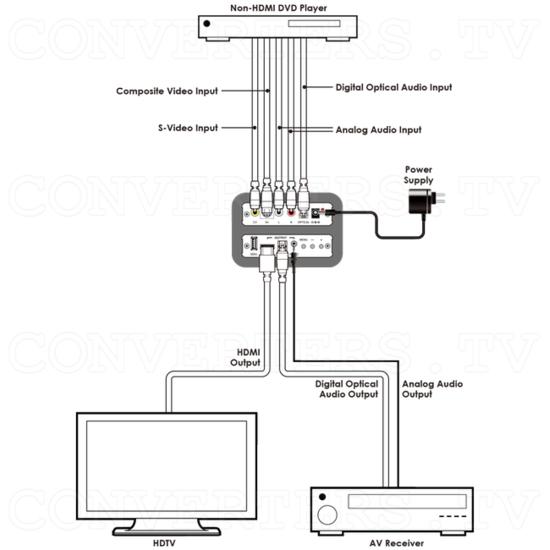 Composite S-Video to HDMI 1080p Scaler Format Converter - Connection Diagram