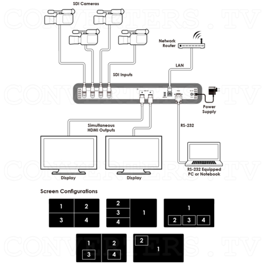 4 SDI Input to 2 HDMI Output Switcher with Multi-view PiP - Connection Diagram