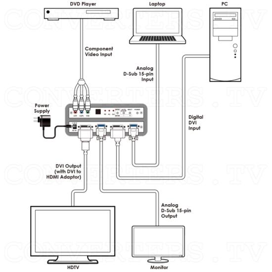 DVI, VGA & Component to DVI, VGA Scaler Converter - ID#15443 Schematic.png