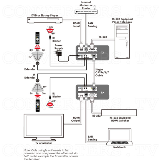 HDMI over CAT5e/6/7 Transmitter with Bi-directional PoC (mountable) - HDMI over CAT5e/6/7 Transmitter with Bi-directional PoC - Schematic Diagram.png