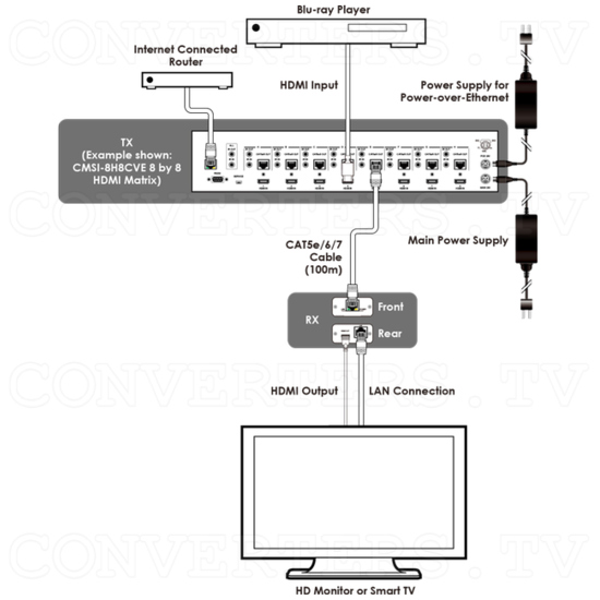 HDMI 4K with LAN over CAT5e/6/7 Receiver - HDMI 4K with LAN over CAT5e/6/7 Receiver - How To Connect.png
